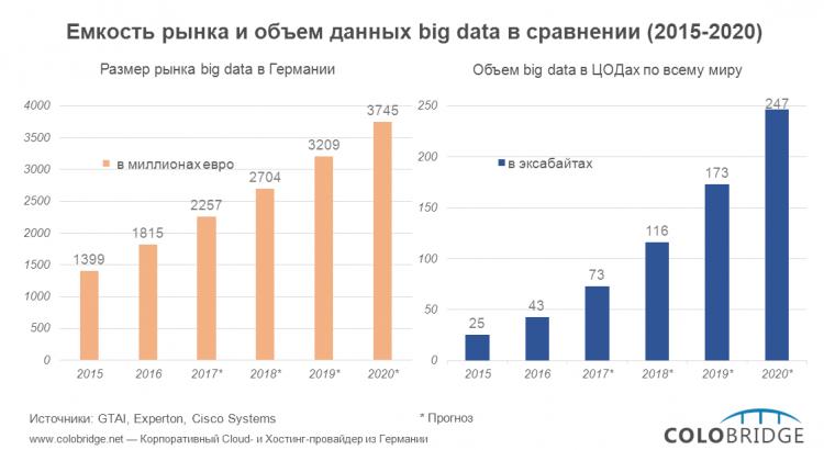 Большие данные в 2015 -- 2020 гг.: сравнительный анализ