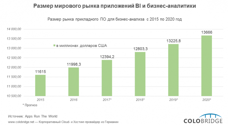 Прогноз развития рынка BI до 2020 года