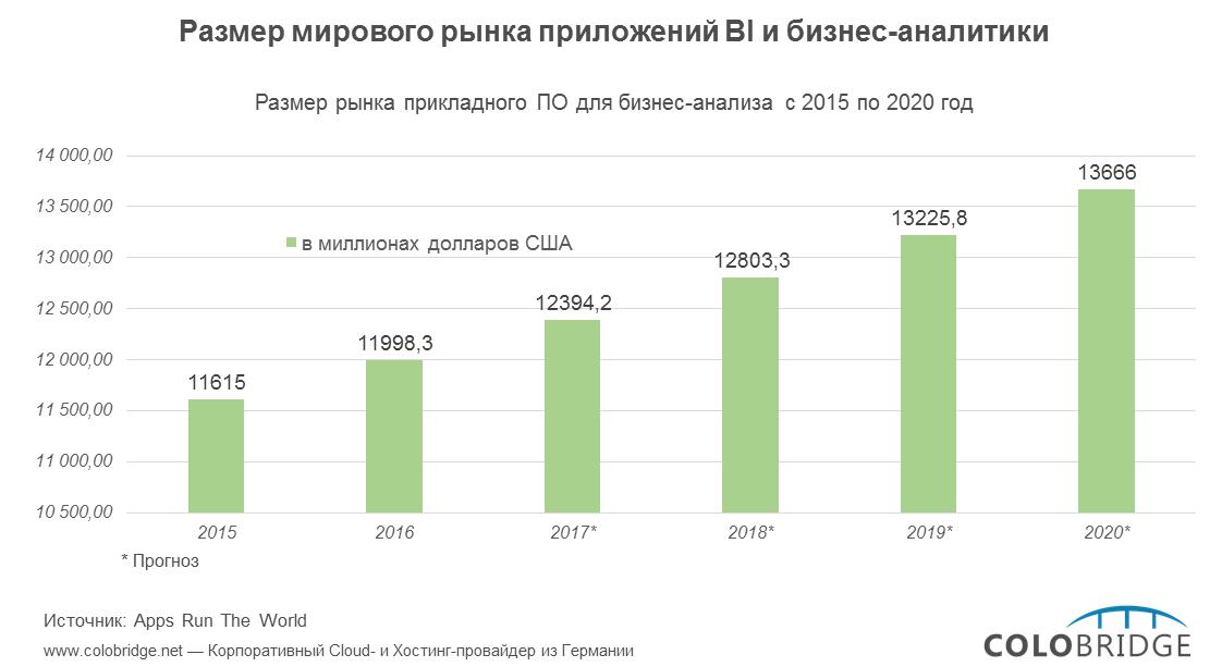 Photo of Как изменится рынок ПО для бизнес-анализа до 2020 года?