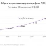 Как увеличится трафик CDN до 2020 года?