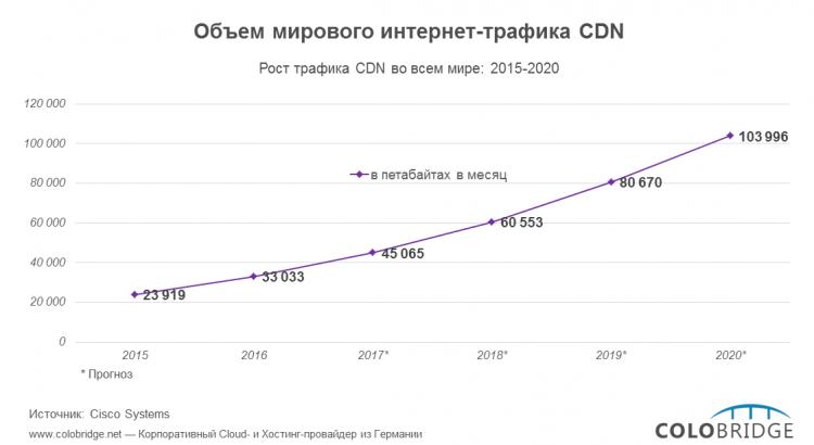 Объем мирового интернет-трафика сетей CDN (2015-2020)