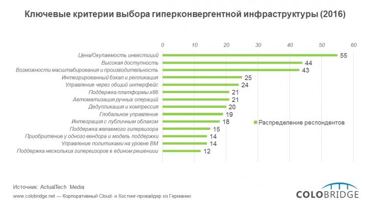 Ключевые критерии выбора гиперконвергентной инфраструктуры в 2016