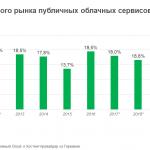 Публичное облако: как изменится рынок за десять лет?