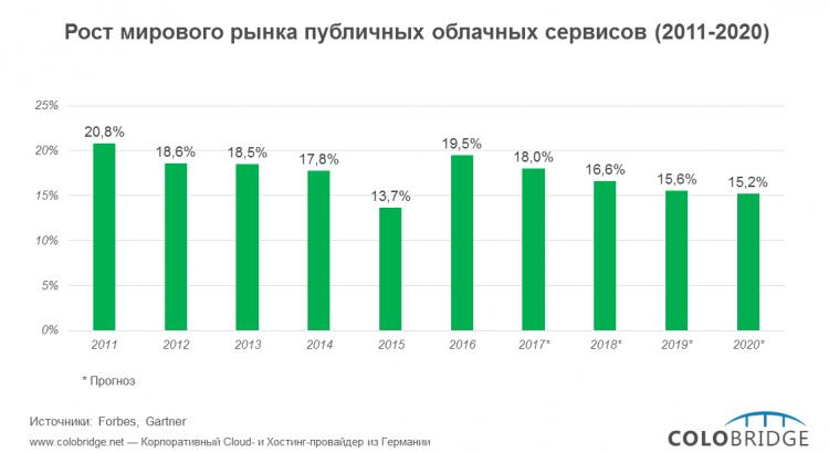 Рост мирового рынка публичных облачных сервисов (2011-2016)