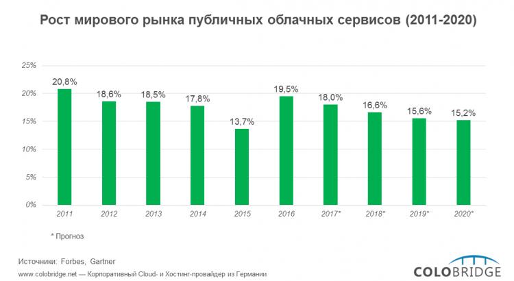 Photo of Публичное облако: как изменится рынок за десять лет?