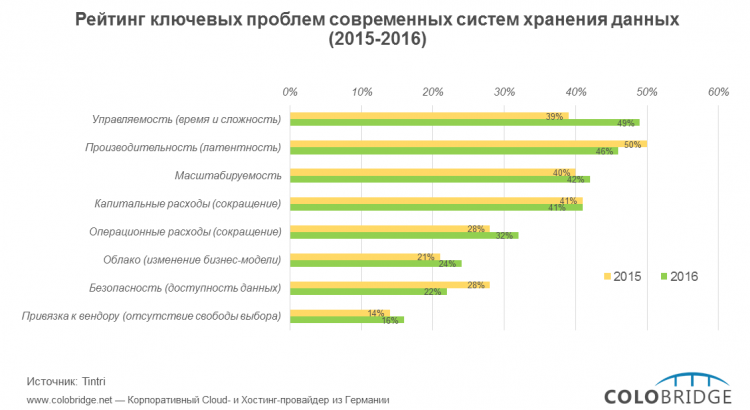 Рейтинг ключевых проблем современных систем хранения данных 2015-2016