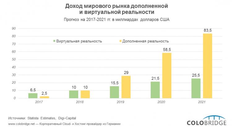 Доход рынка дополненной и виртуальной реальности (2016-2021)