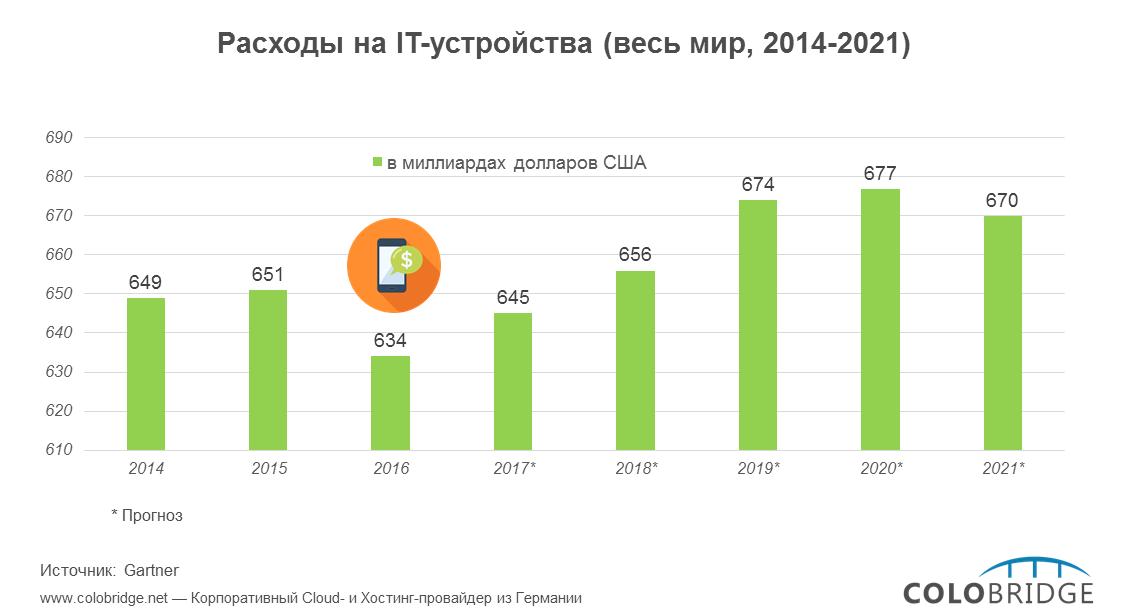 Расходы на IT-устройства (весь мир, 2014-2021)