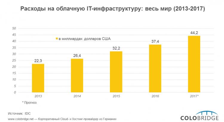 Расходы на облачную IT-инфраструктуру по всему миру (2013-2020)