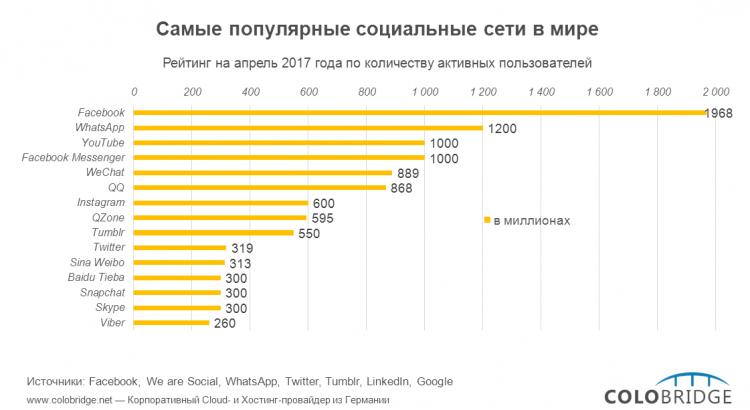 Мировой рейтинг самых популярных соцсетей