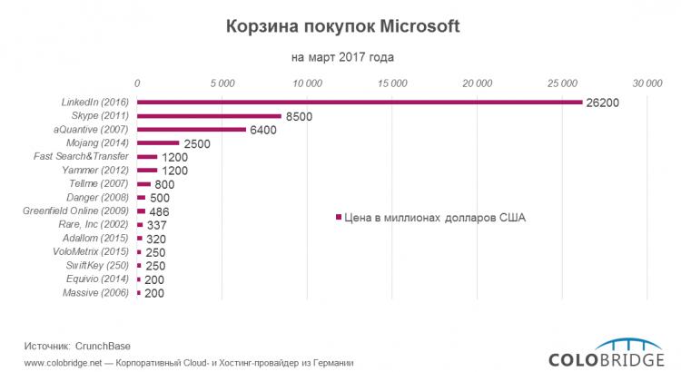 Корзина покупок Microsoft