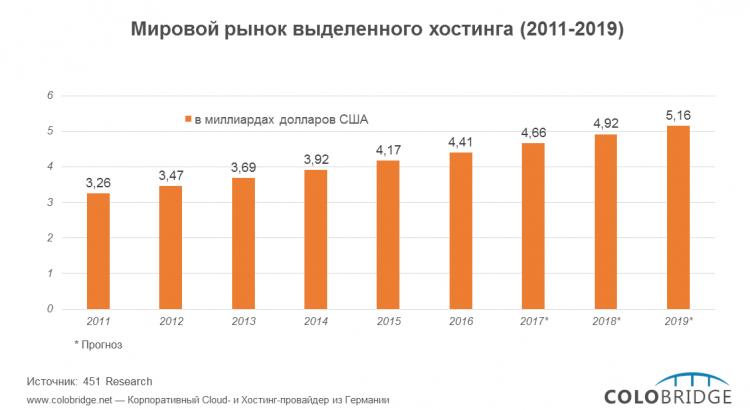 613Мировой рынок выделенного хостинга (2011-2019)