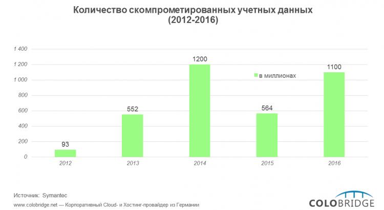 Photo of Атака на логины и пароли: в 2016 году в чужих руках оказался миллиард учетных данных пользователей