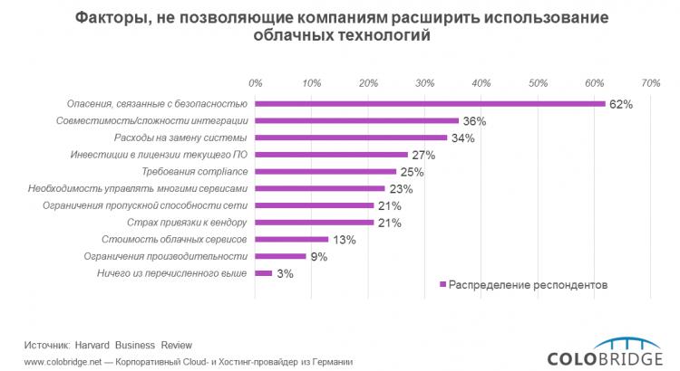 Photo of Дорога в облака: что мешает бизнесу?