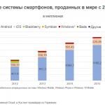 Операционные системы смартфонов: 6 лет без изменений в ТОПе