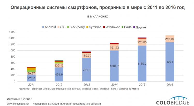 Операционные системы смартфонов, проданных в мире с 2011 по 2016 гг.
