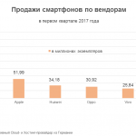 Какой марки твой смартфон: кто из производителей «умных телефонов» обошел конкурентов в первом квартале 2017 года?