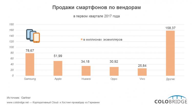 Какой марки твой смартфон: Продажи смартфонов по вендорам