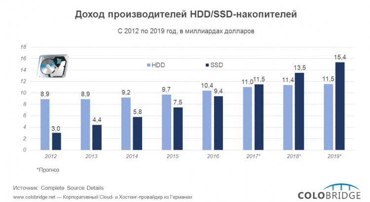 Доход производителей HDD/SSD-накопителей
