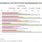 ТОП-пятерка облачных вендоров по  регионам мира