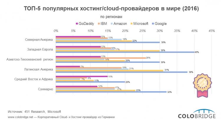 ТОП-5 популярных облачных и хостинг-провайдеров (2016)