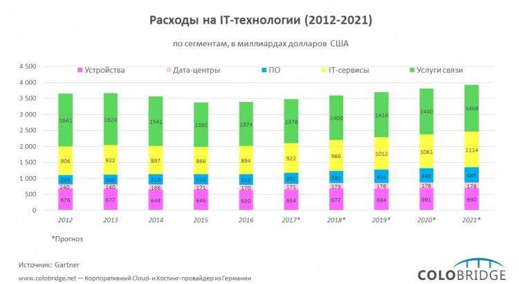 Расходы на IT-технологии (2012-2021)