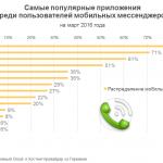 Facebook, Youtube или Whatsapp: какие приложения любят пользователи мобильных мессенджеров?