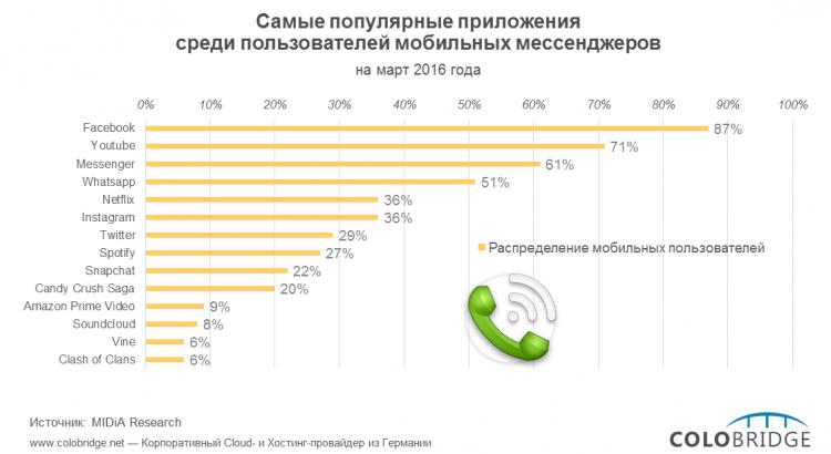 Самые популярные приложения среди пользователей мобильных мессенджеров