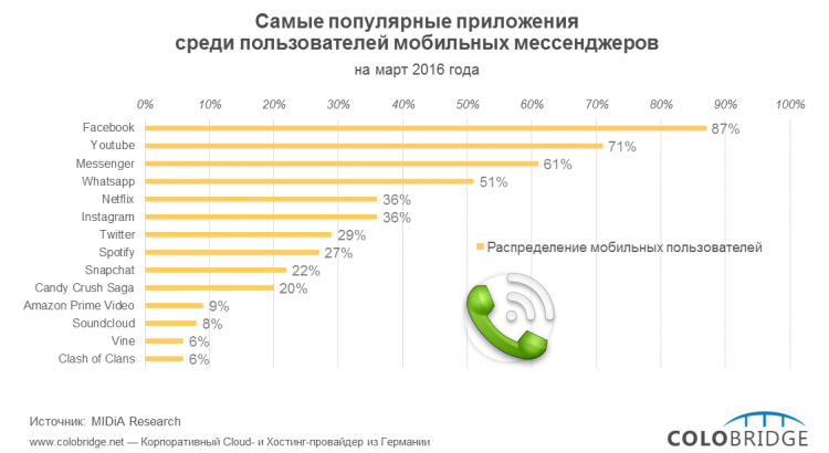 Photo of Facebook, Youtube или Whatsapp: какие приложения любят пользователи мобильных мессенджеров?
