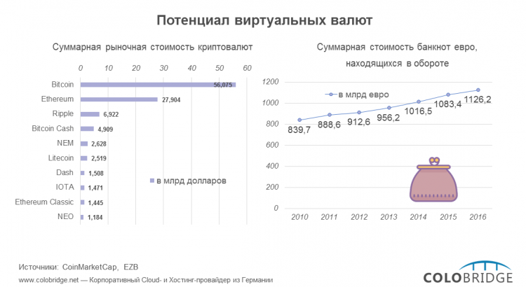 Потенциал виртуальных валют: биткоин в сравнении с другими валютами
