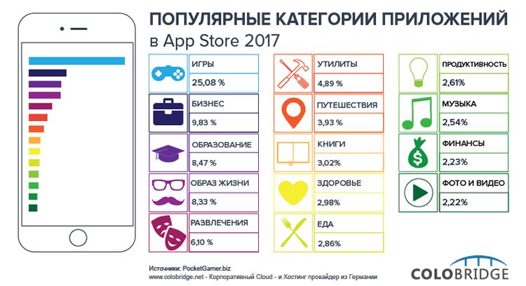 Photo of В App Store есть все? Давайте проверим.