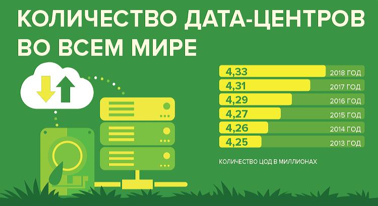 дата-центры