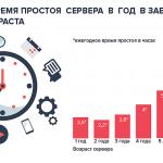 Надежность сервера: возраст, время простоя и расходы