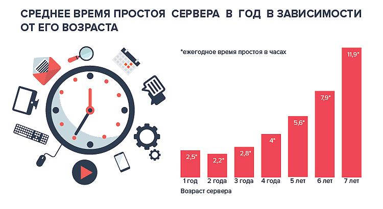 Photo of Надежность сервера: возраст, время простоя и расходы