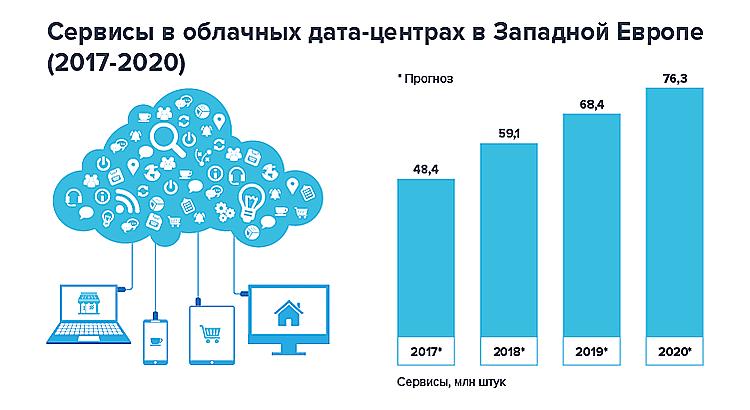 Photo of Типы сервисов в облаке: количество и популярные модели
