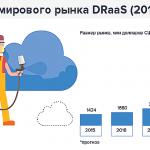 DRaaS: рынок, опасения компаний, заинтересованные отрасли