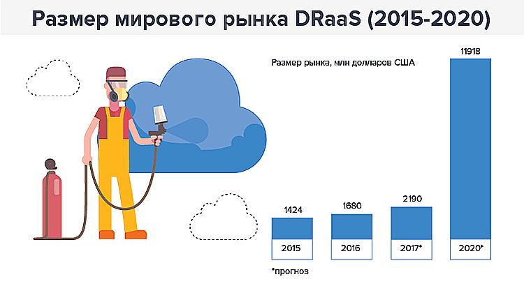 Photo of DRaaS: рынок, опасения компаний, заинтересованные отрасли