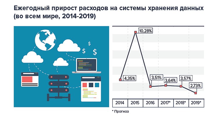 Photo of Корпоративные СХД: расходы компаний, доходы и рыночные доли вендоров