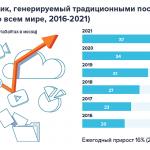 Объемы IP-трафика: прогноз CISCO до 2021 года
