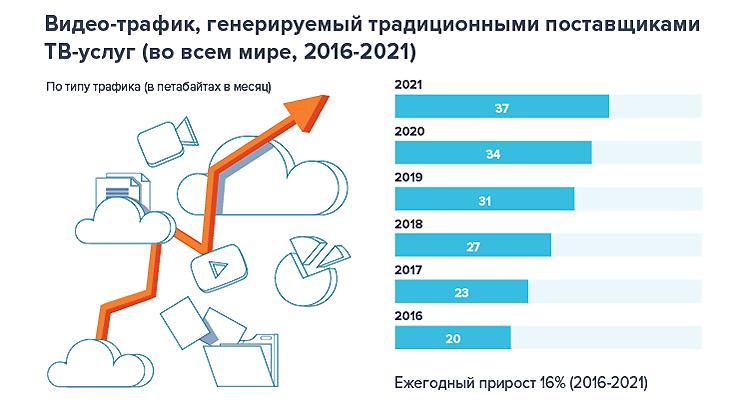Photo of Объемы IP-трафика: прогноз CISCO до 2021 года