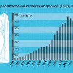 SSD и HDD-диски:  динамика  продаж, рыночные доли вендоров