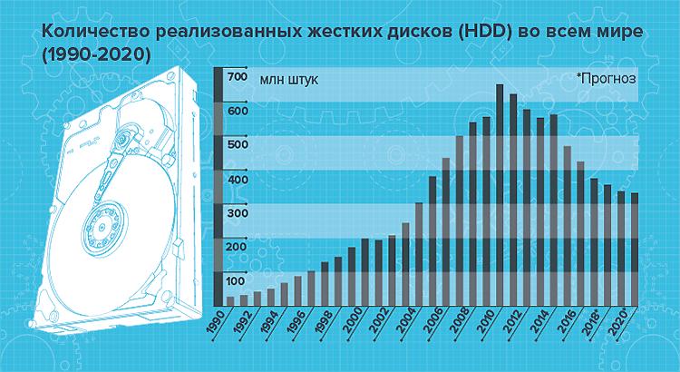 Photo of SSD и HDD-диски:  динамика  продаж, рыночные доли вендоров