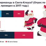 От елки до Санта-Клауса: сколько вкладывают в праздничную атмосферу во всем мире?