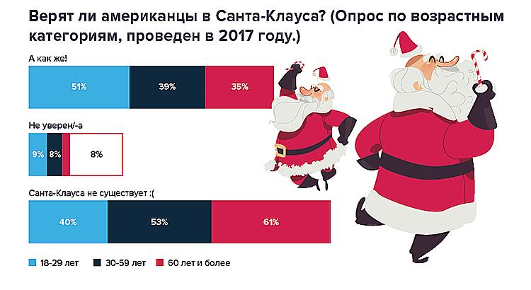 Photo of От елки до Санта-Клауса: сколько вкладывают в праздничную атмосферу во всем мире?