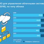 Софт для управления облачными системами: доходы и рыночные доли вендоров