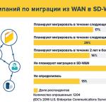 Программно-определяемые сети WAN: планы миграции, доходы рынка