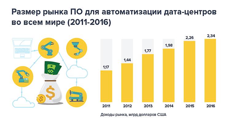 Photo of Программы для автоматизации ЦОД: размер и доли рынка по регионам и вендорам