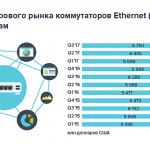 WLAN и Ethernet: статистика доходов рынка и доли вендоров