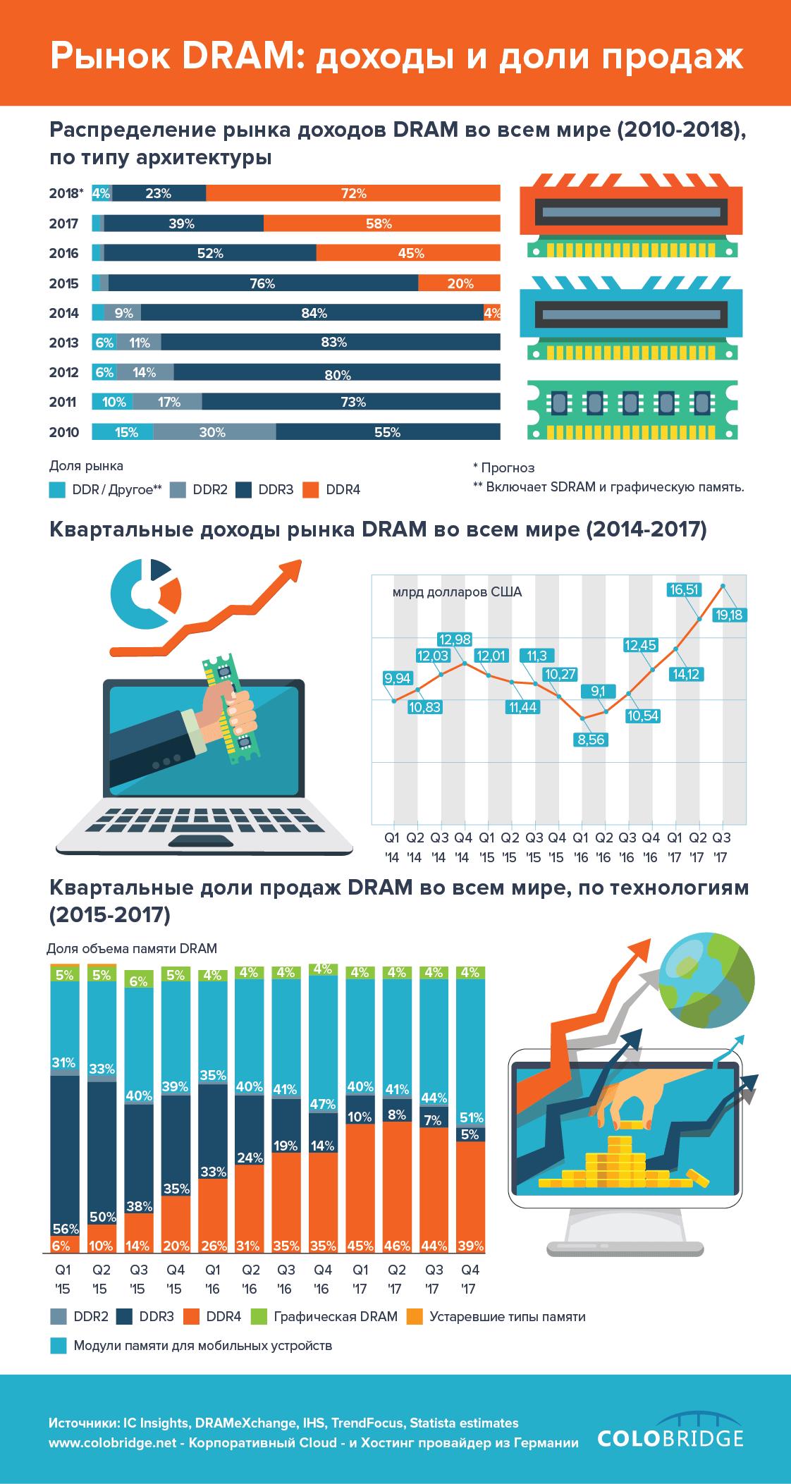 Рынок DRAM