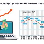 Рынок DRAM: доходы, продажи и доли рынка по типам архитектур